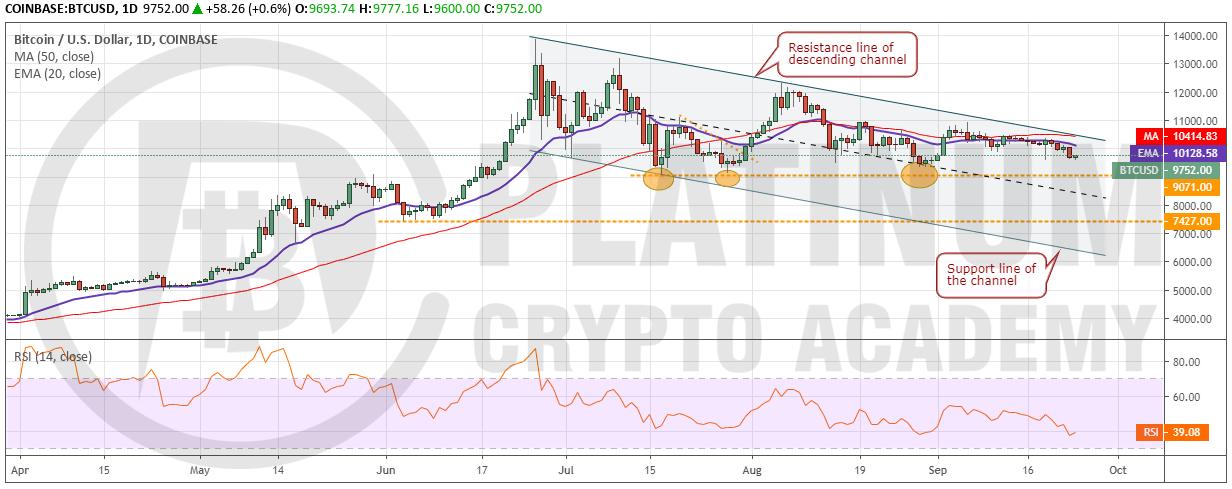 market analysis - BTC/USD