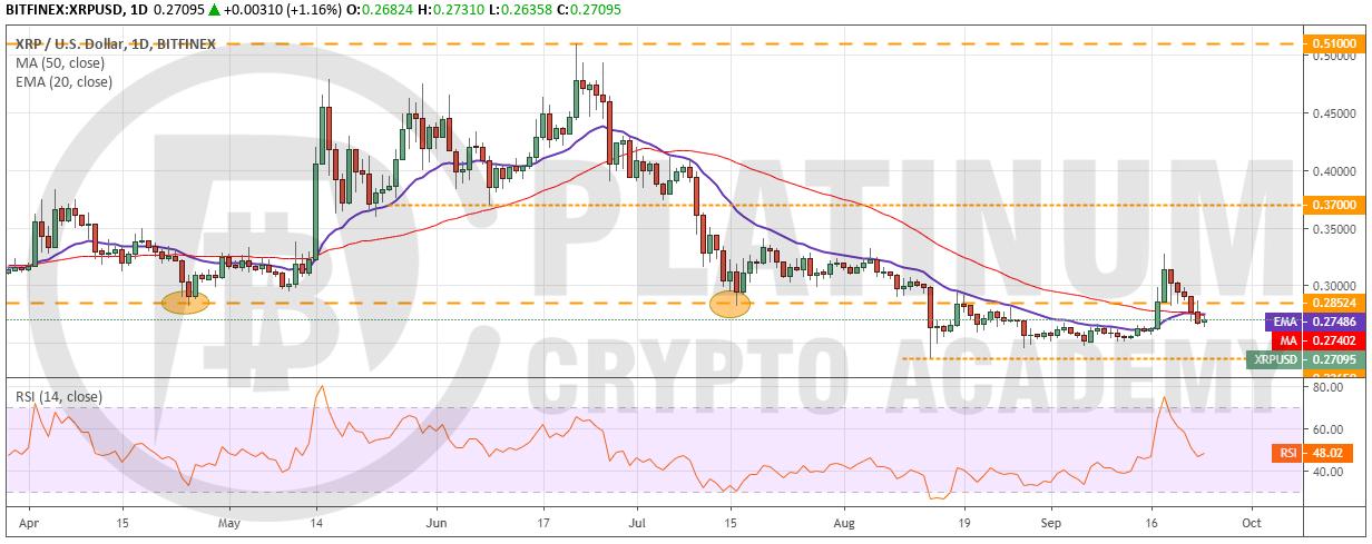market analysis - XRP/USD